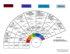 Distance Analysis chakra chart